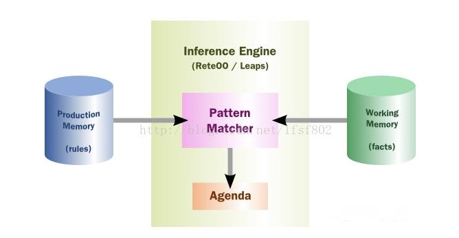 规则引擎的原理与功能插图1
