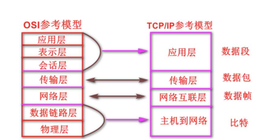 HTTP协议和TCP/IP协议与Socket之间的区别插图
