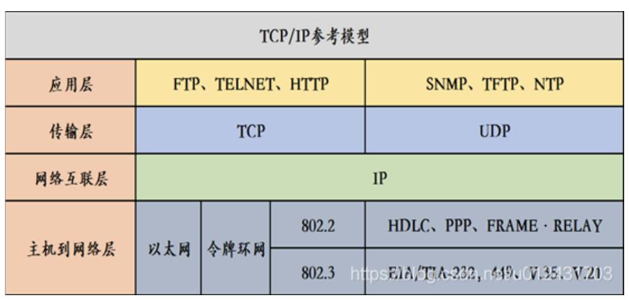 HTTP协议和TCP/IP协议与Socket之间的区别插图1