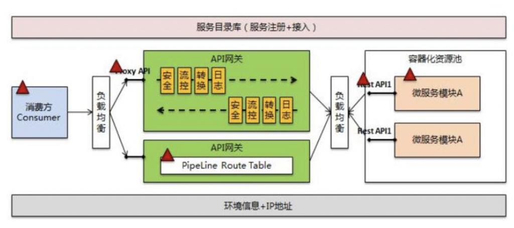 一文详细讲解API网关核心功能插图3