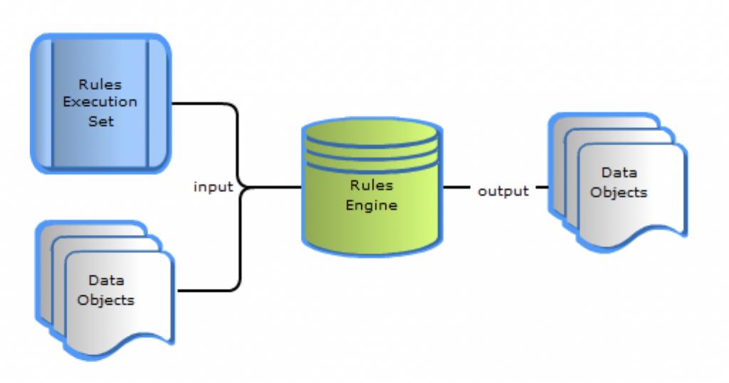 什么是规则引擎(Drools、OpenL Tablets、Easy Rules、RuleBook)插图