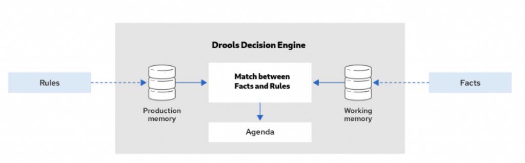 什么是规则引擎(Drools、OpenL Tablets、Easy Rules、RuleBook)插图1