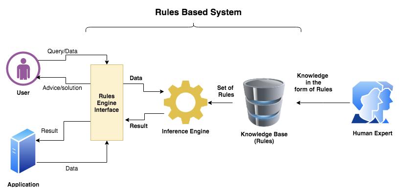 规则引擎在IoT(物联网系统)中的运用插图