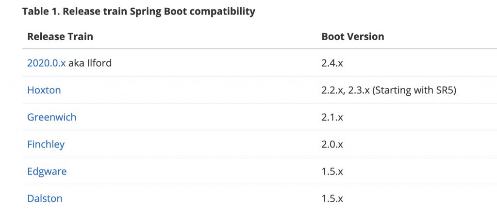 springcloud报错java.lang.NoClassDefFoundError: org/springframework/boot/Bootstrapper插图