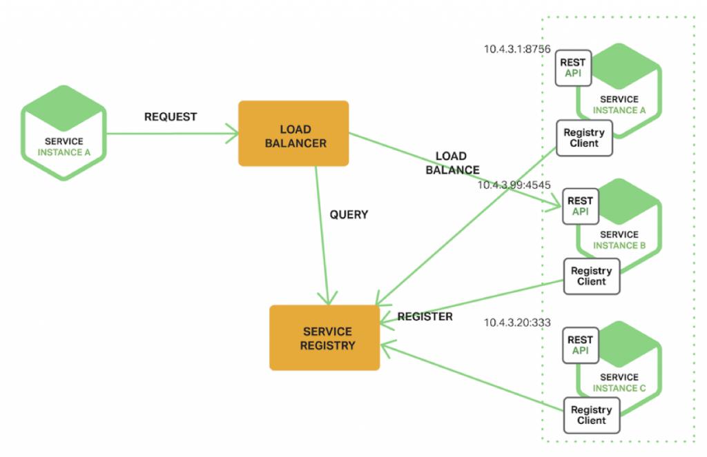 微服务架构中的服务发现(Service Discovery)插图2