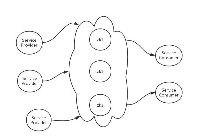 服务发现的基本原理以及如何实现?插图1