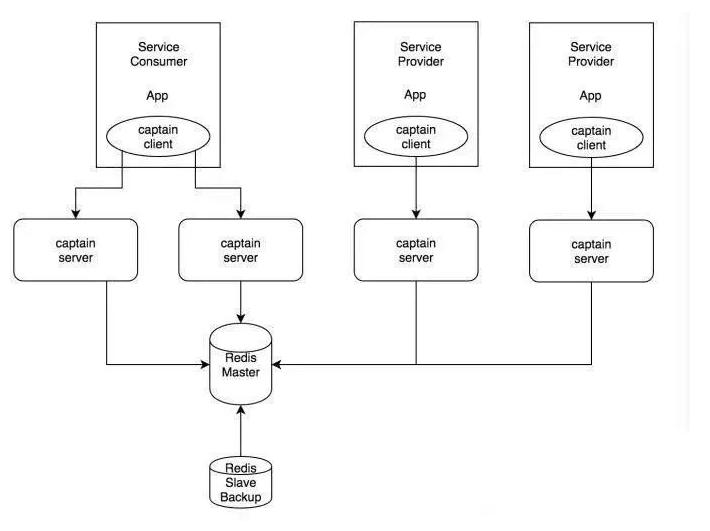 服务发现的基本原理以及如何实现?插图2