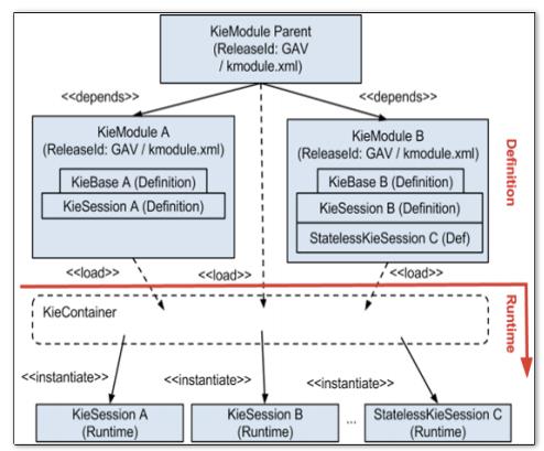Drools 规则引擎 KIE API相关概念插图