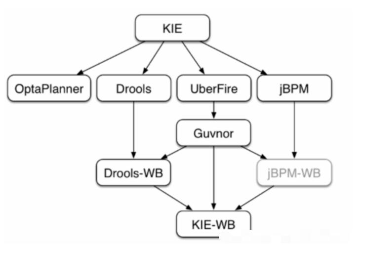 Drools-核心概念入门插图