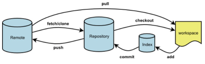 GitHub 的 Pull Request 是指什么意思?插图5