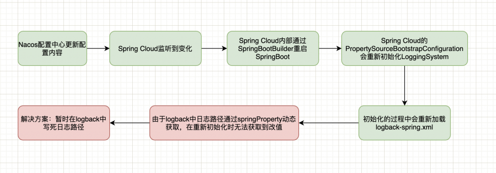 Spring Cloud Nacos 动态更新配置logback日志不输出问题插图